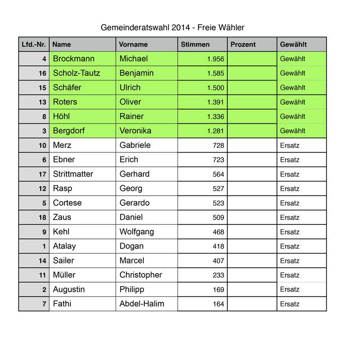 gemeinderat2014_tabelle1