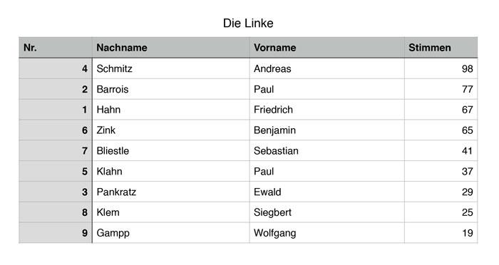 kreisratswahl2014_1