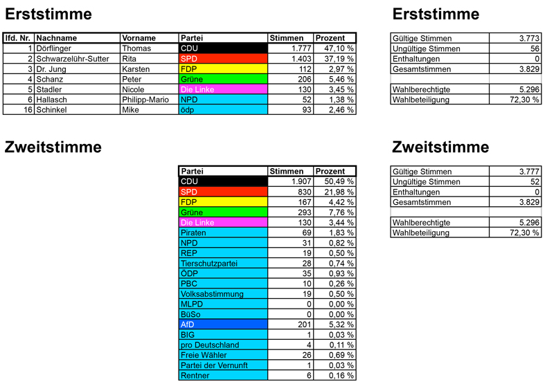 bundestagswahl2013_gesamt